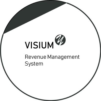 Visium.y